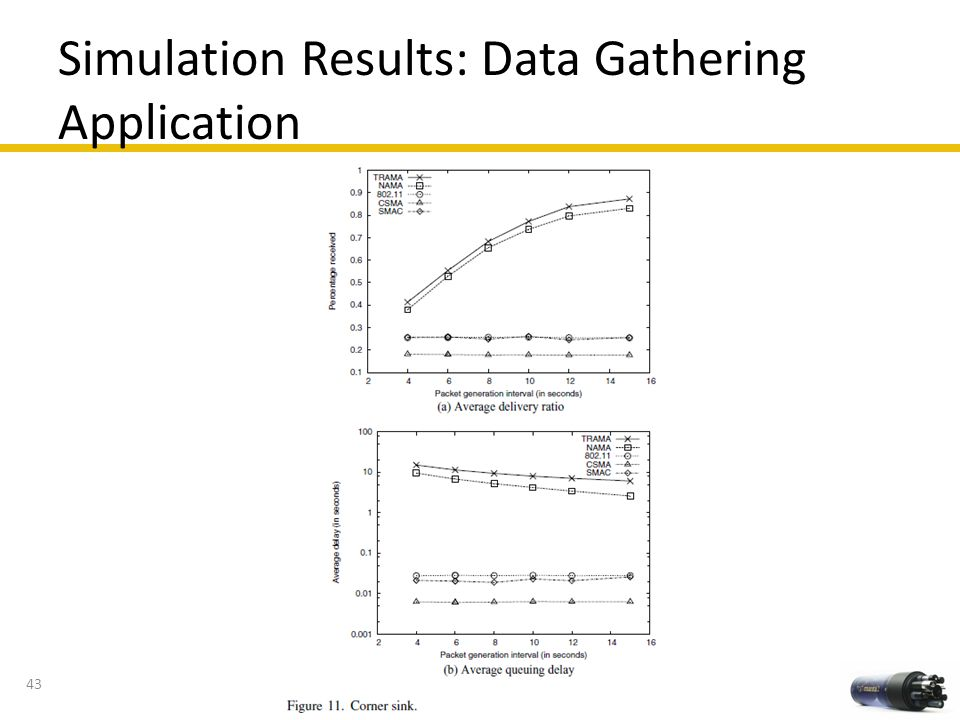 Simulation Results: Data Gathering Application