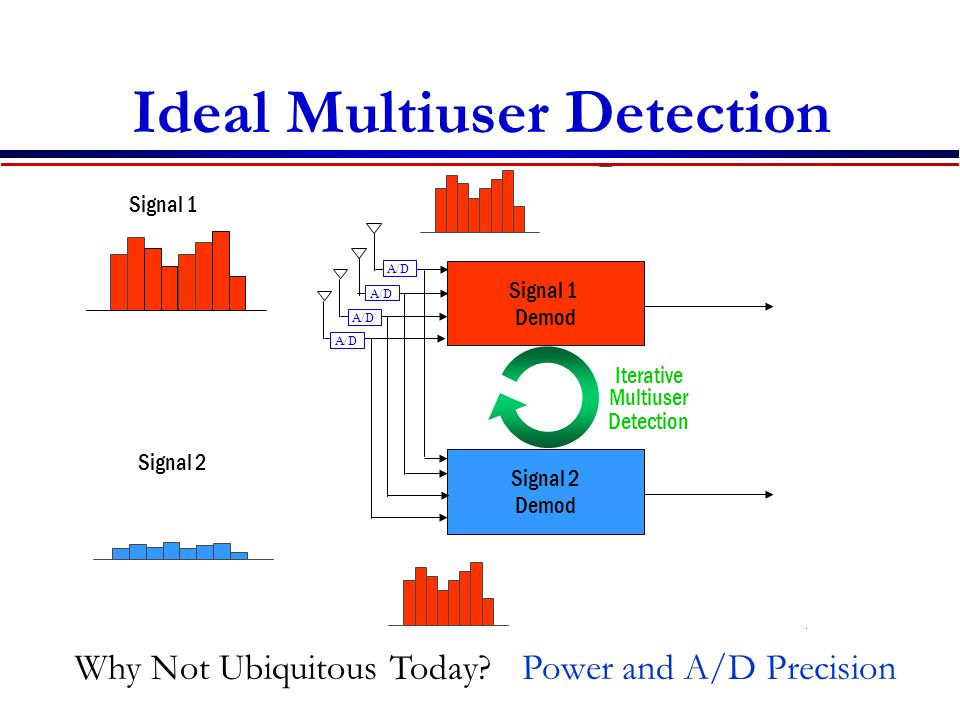 Ideal Multiuser Detection