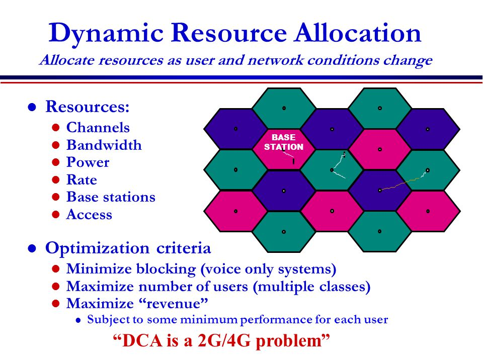 Dynamic Resource Allocation Allocate resources as user and network conditions change