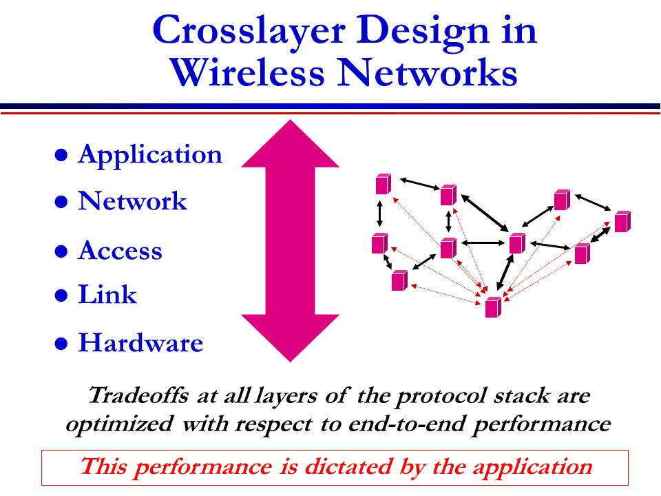 Crosslayer Design in Wireless Networks