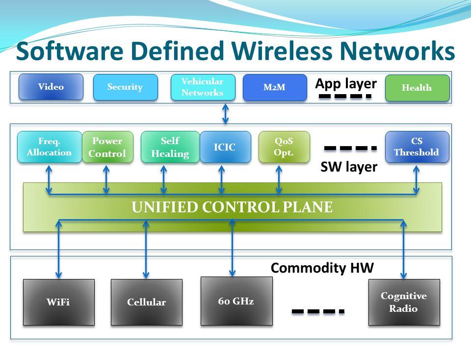 Software Defined Wireless Networks