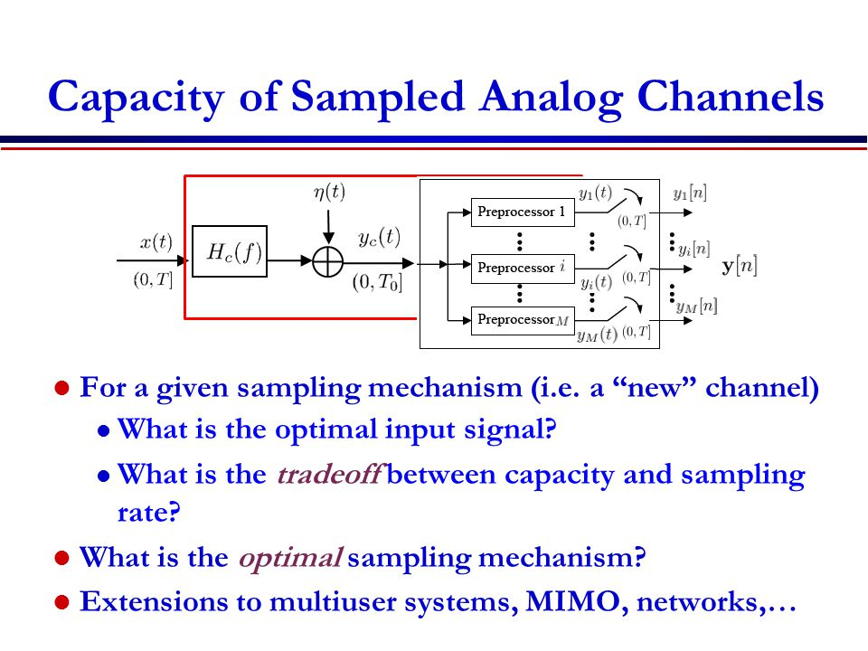 Capacity of Sampled Analog Channels