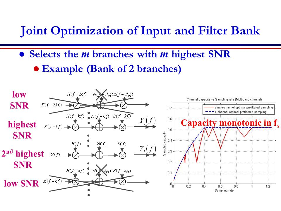 Joint Optimization of Input and Filter Bank