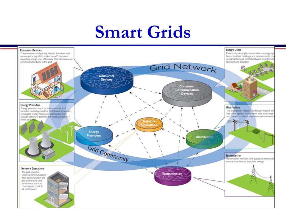 Smart Grids carbonmetrics.eu