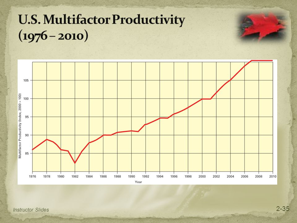 U.S. Multifactor Productivity (1976 – 2010)