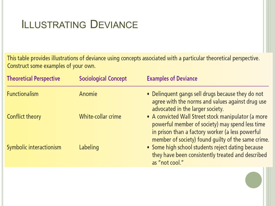 Illustrating Deviance
