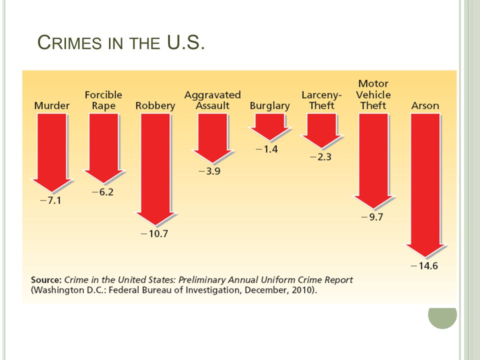 Crimes in the U.S.