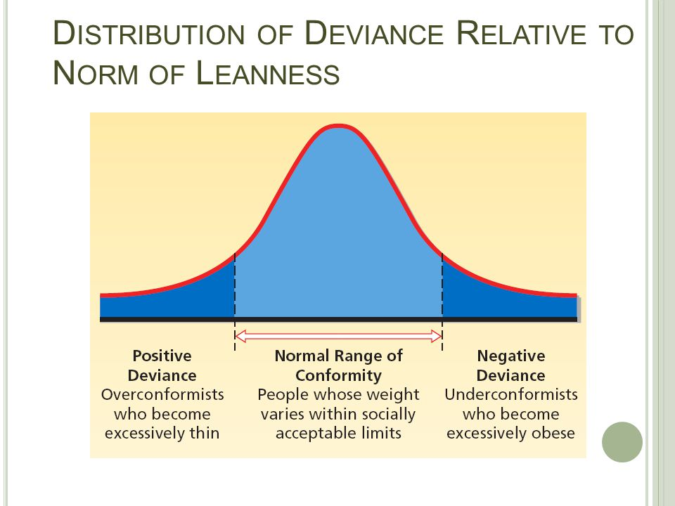 Distribution of Deviance Relative to Norm of Leanness