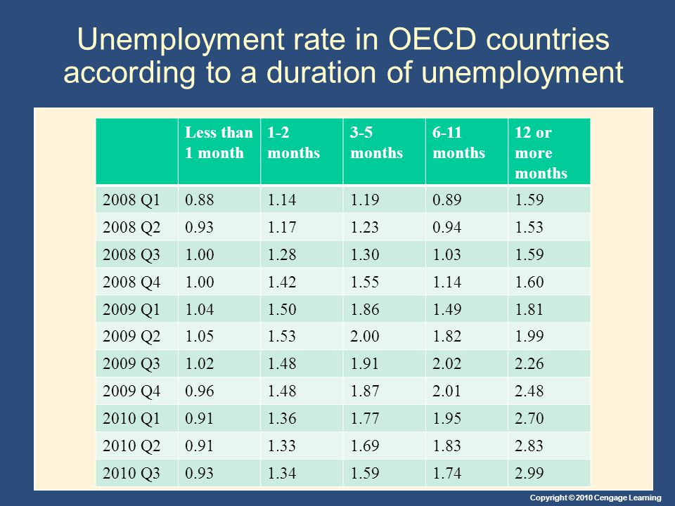 Unemployment rate in OECD countries according to a duration of unemployment