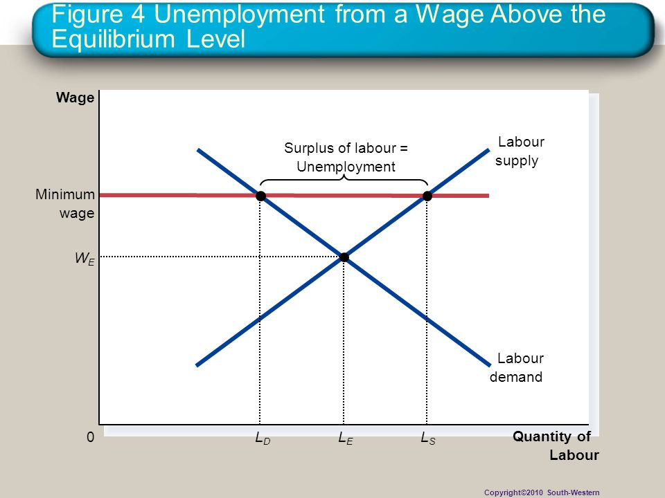 Figure 4 Unemployment from a Wage Above the Equilibrium Level