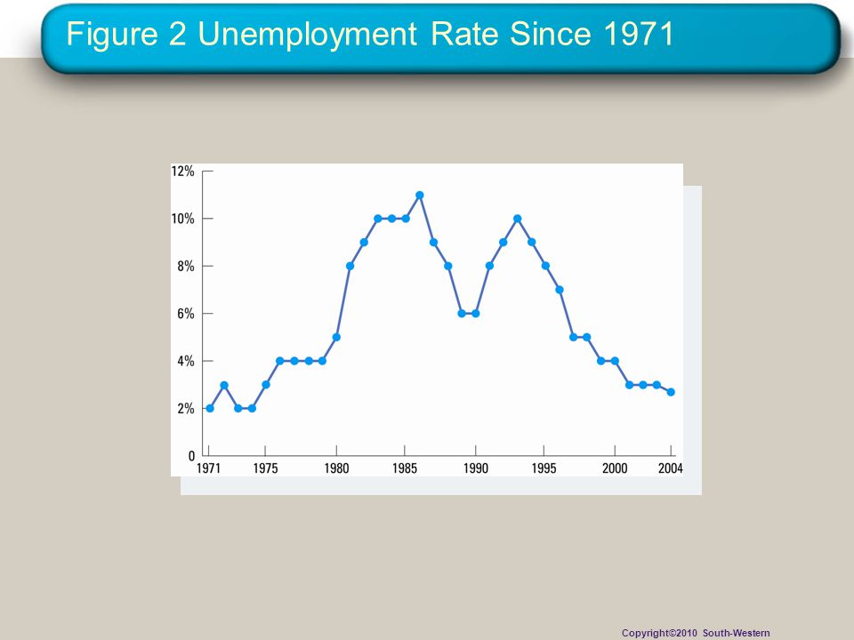 Figure 2 Unemployment Rate Since 1971