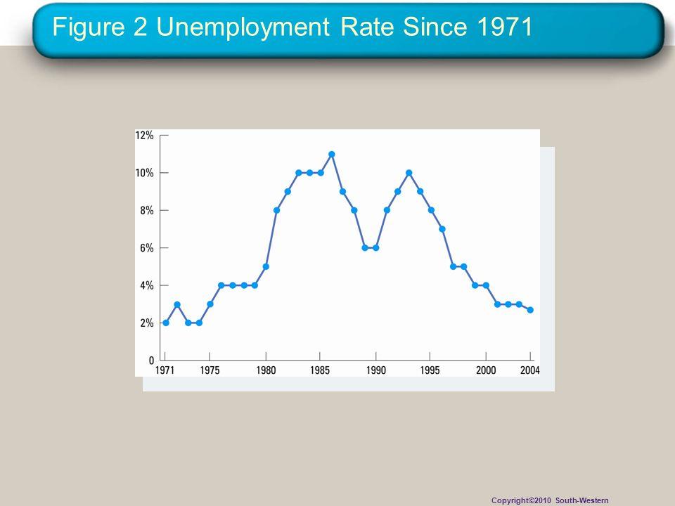 Figure 2 Unemployment Rate Since 1971