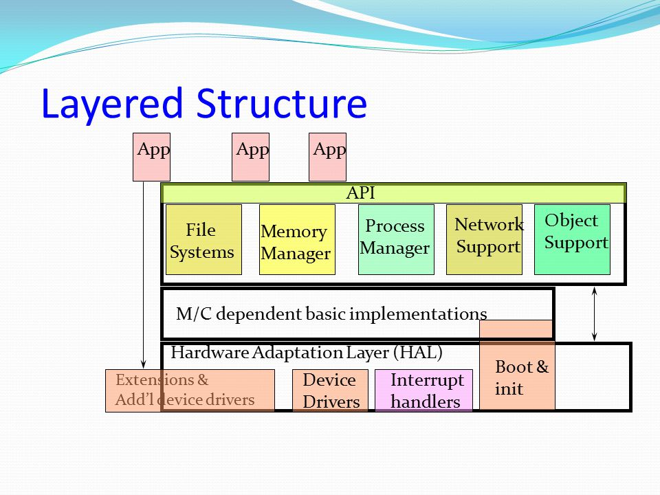 Layered Structure App App App API File Systems Memory Manager Process