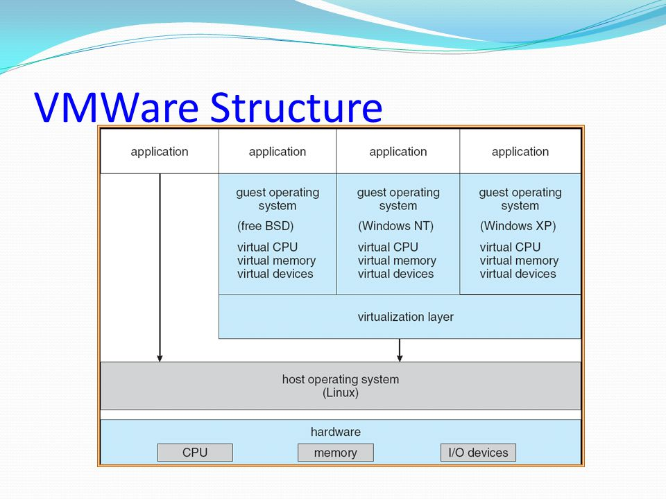 VMWare Structure