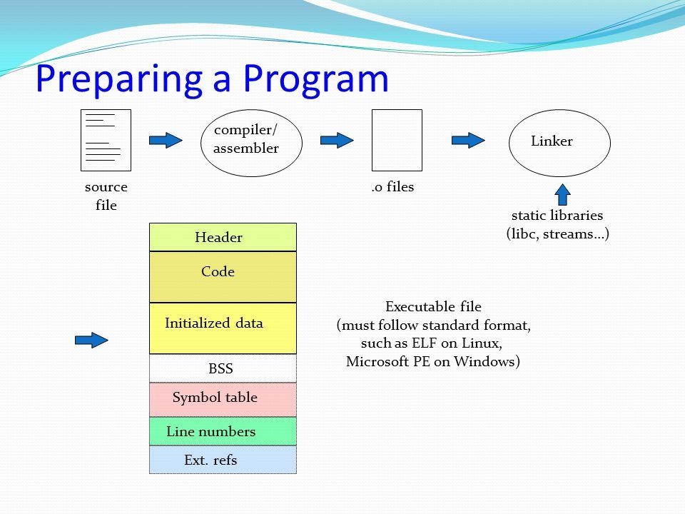 Preparing a Program compiler/ assembler Linker source file .o files