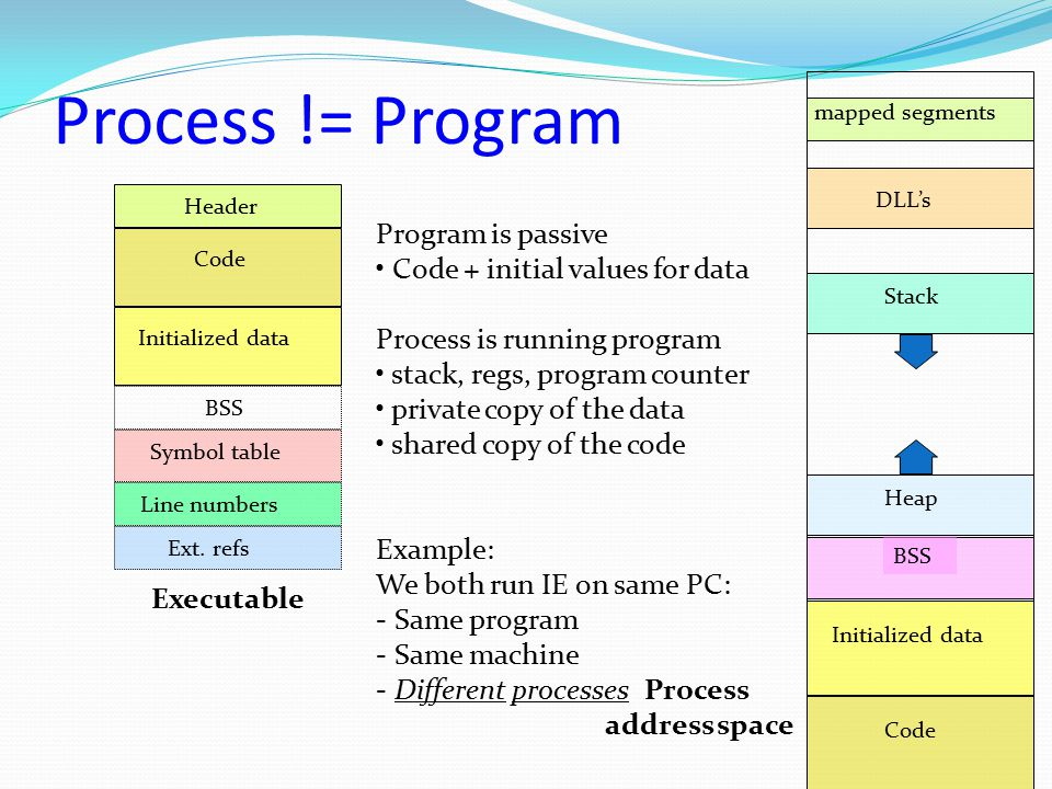 Process != Program Program is passive Code + initial values for data