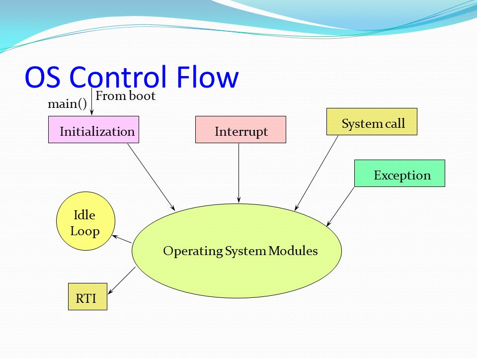 OS Control Flow From boot main() System call Initialization Interrupt