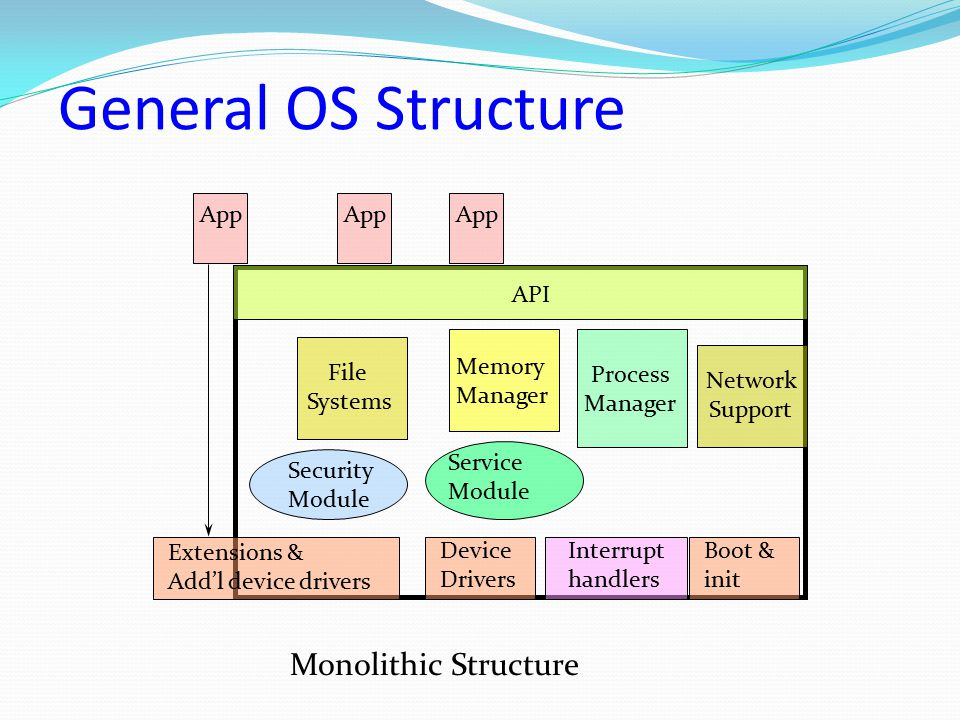 General OS Structure Monolithic Structure App App App API Memory