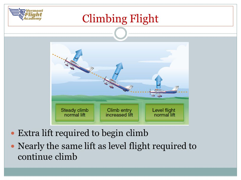 Climbing Flight Extra lift required to begin climb