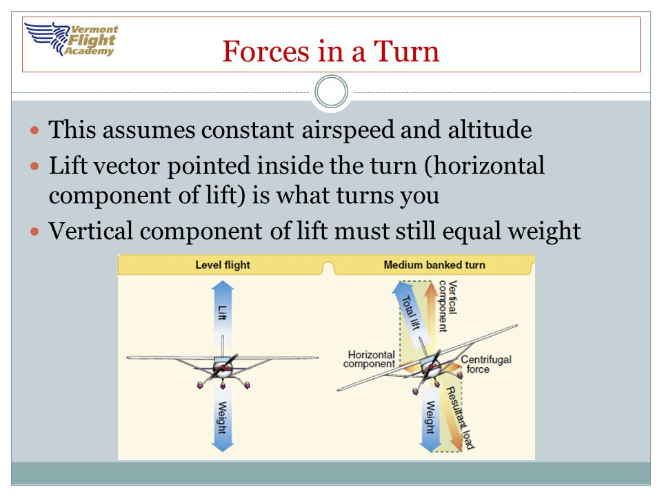 Forces in a Turn This assumes constant airspeed and altitude
