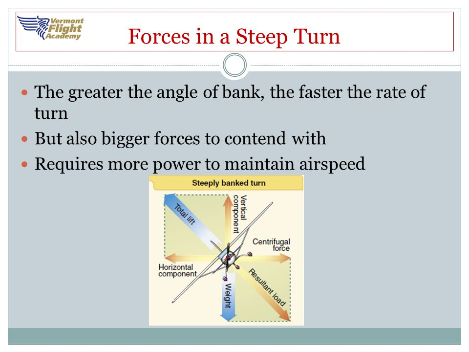 Forces in a Steep Turn The greater the angle of bank, the faster the rate of turn. But also bigger forces to contend with.
