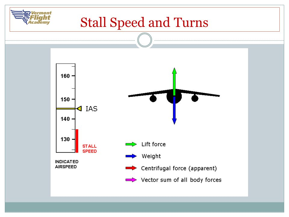 Stall Speed and Turns