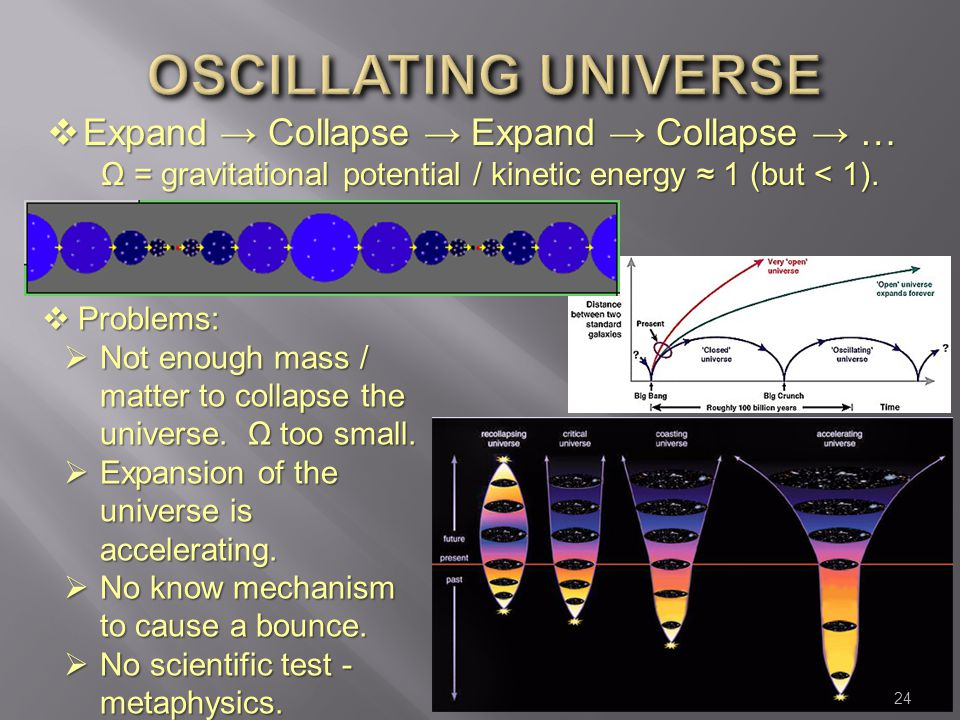 Oscillating universe Expand → Collapse → Expand → Collapse → … Ω = gravitational potential / kinetic energy ≈ 1 (but < 1).