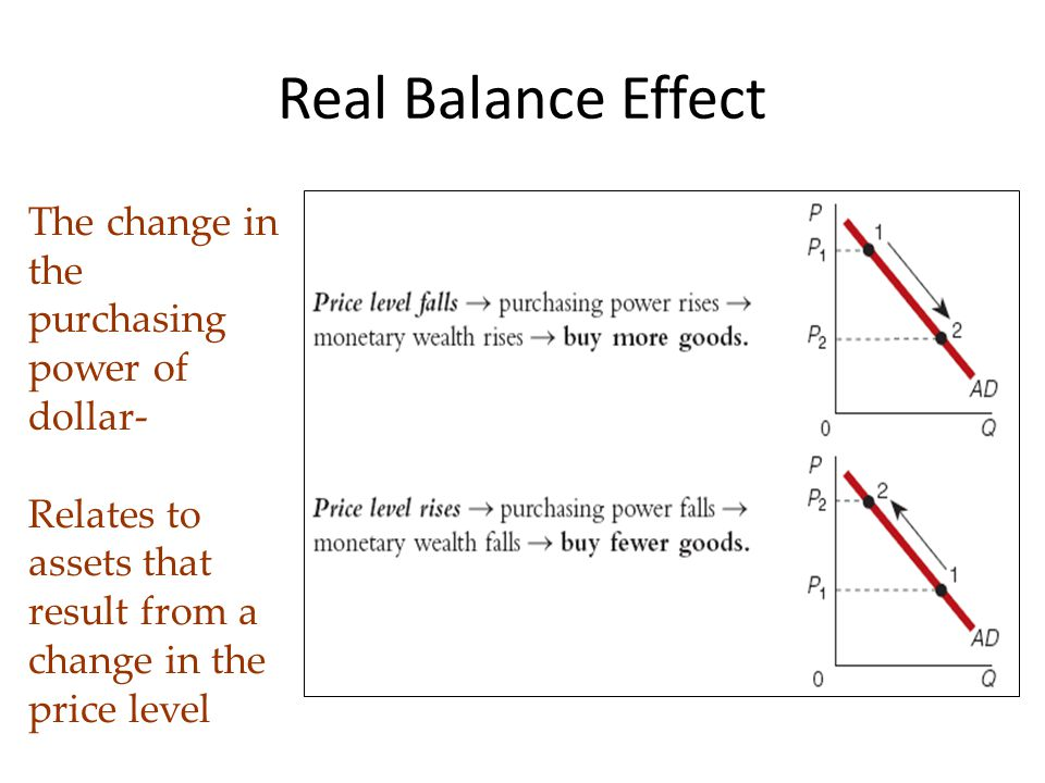 Real Balance Effect The change in the purchasing power of dollar-
