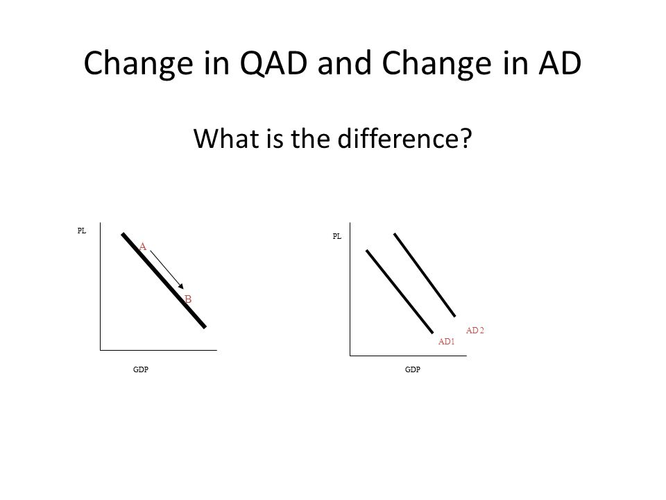 Change in QAD and Change in AD