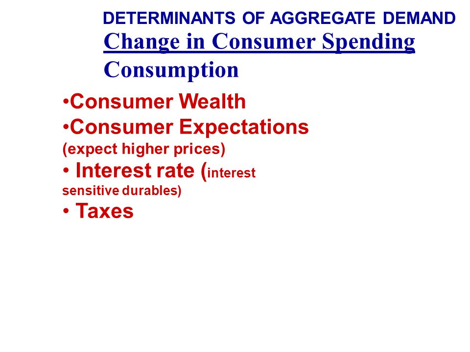 Change in Consumer Spending Consumption