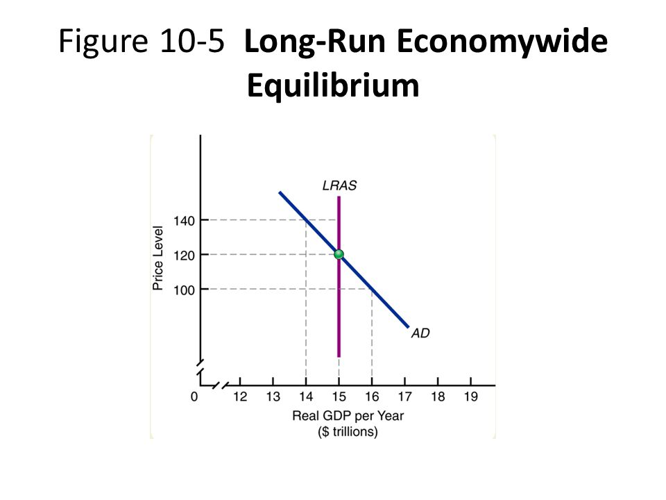 Figure 10-5 Long-Run Economywide Equilibrium