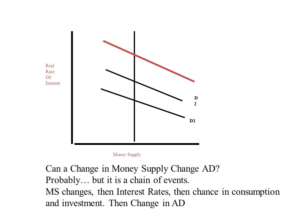 Can a Change in Money Supply Change AD