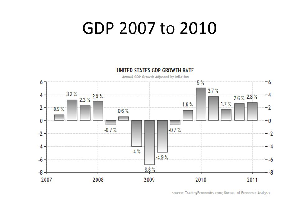 GDP 2007 to 2010
