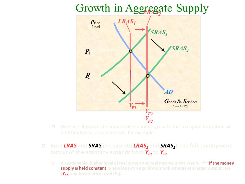 Growth in Aggregate Supply