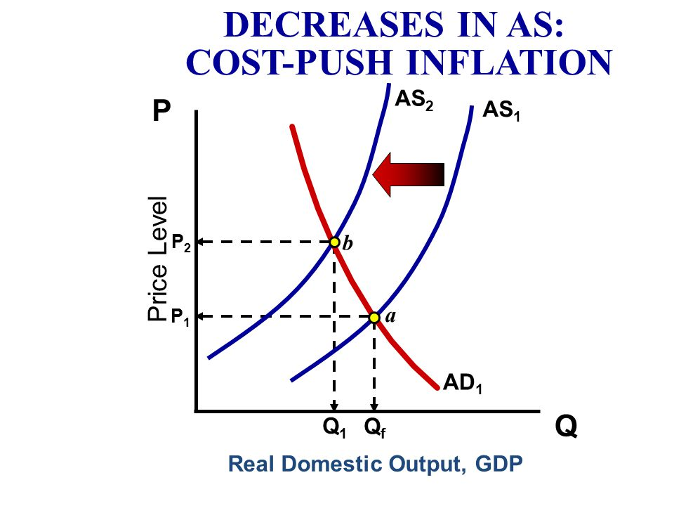 DECREASES IN AS: COST-PUSH INFLATION