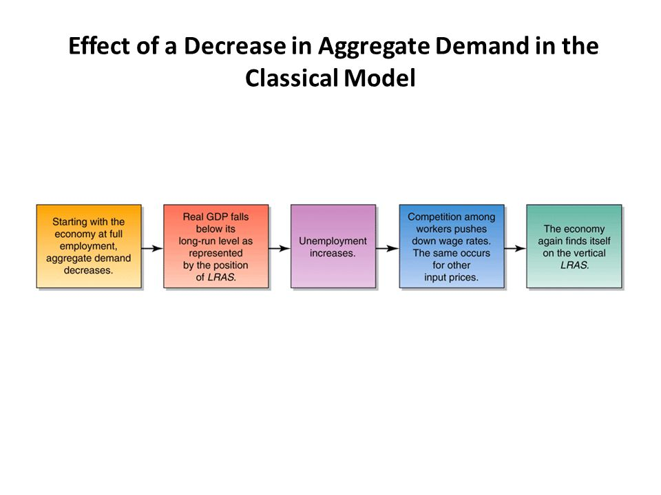 Effect of a Decrease in Aggregate Demand in the Classical Model