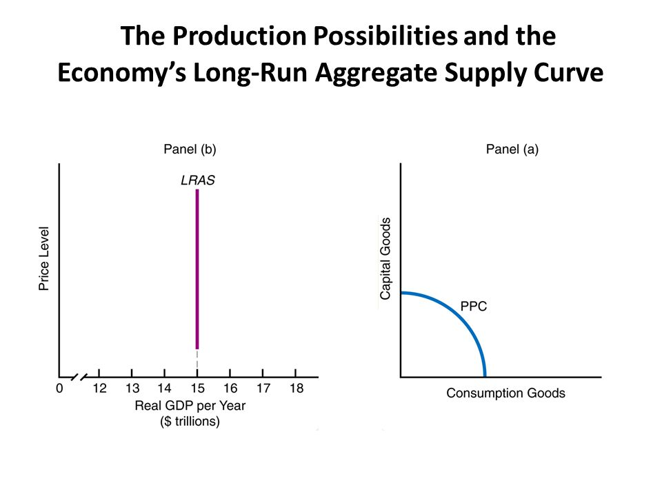 The Production Possibilities and the Economy's Long-Run Aggregate Supply Curve