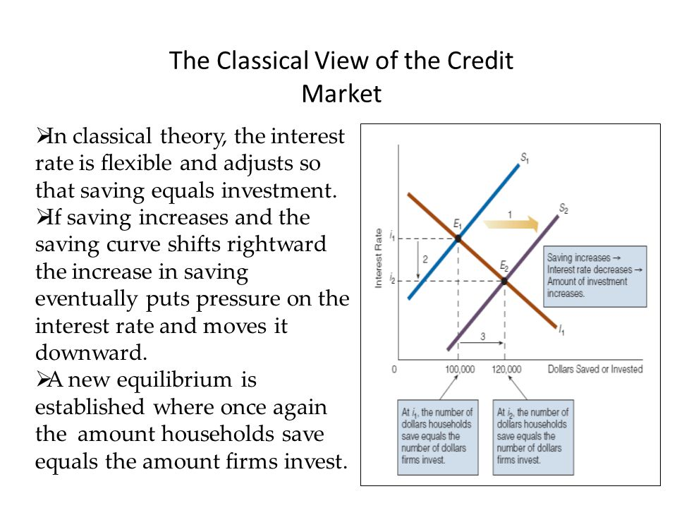 The Classical View of the Credit Market
