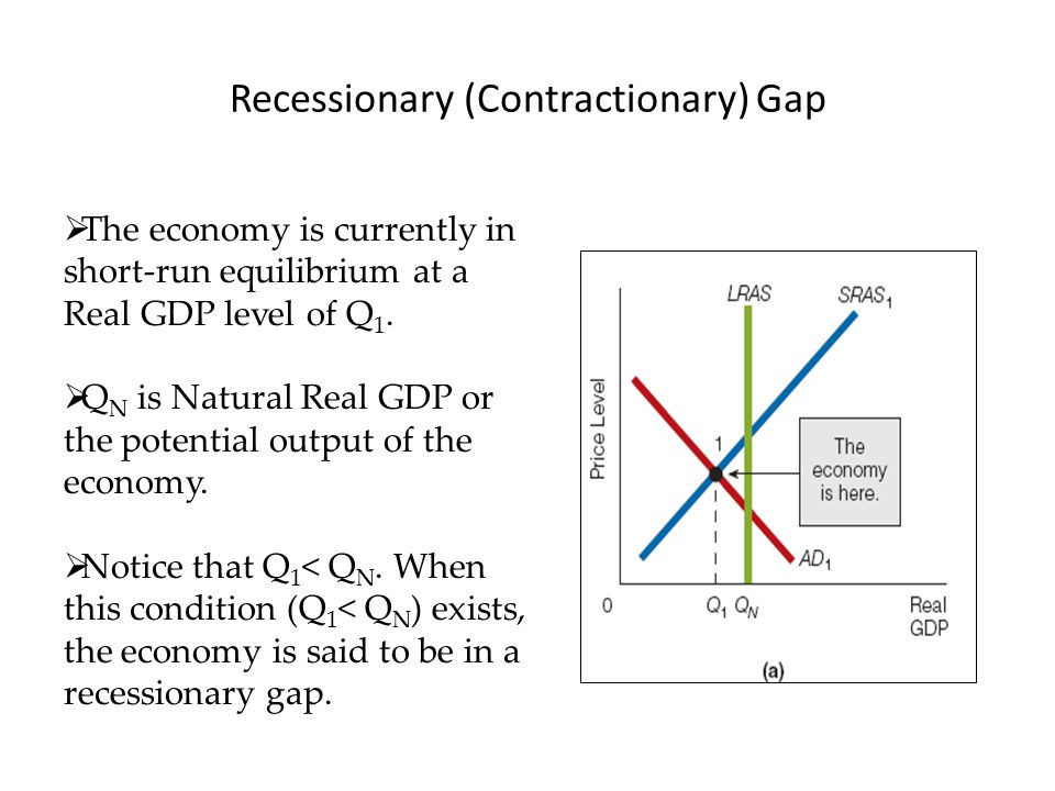 how to close a recessionary gap with monetary policy