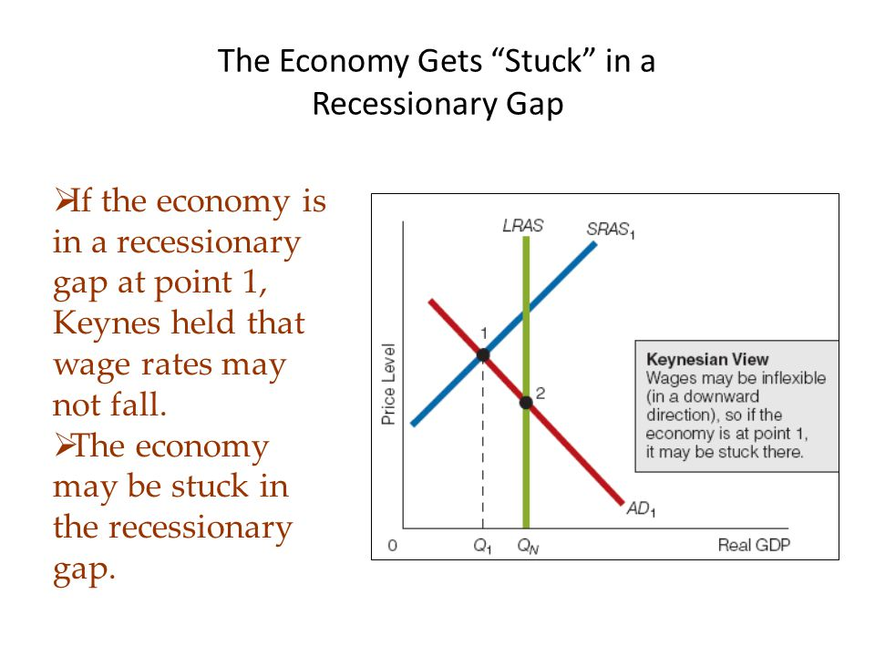 The Economy Gets Stuck in a Recessionary Gap