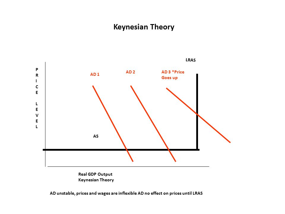 Keynesian Theory LRAS P R I C E L V AD 2 AD 3 *Price Goes up AD 1 AS