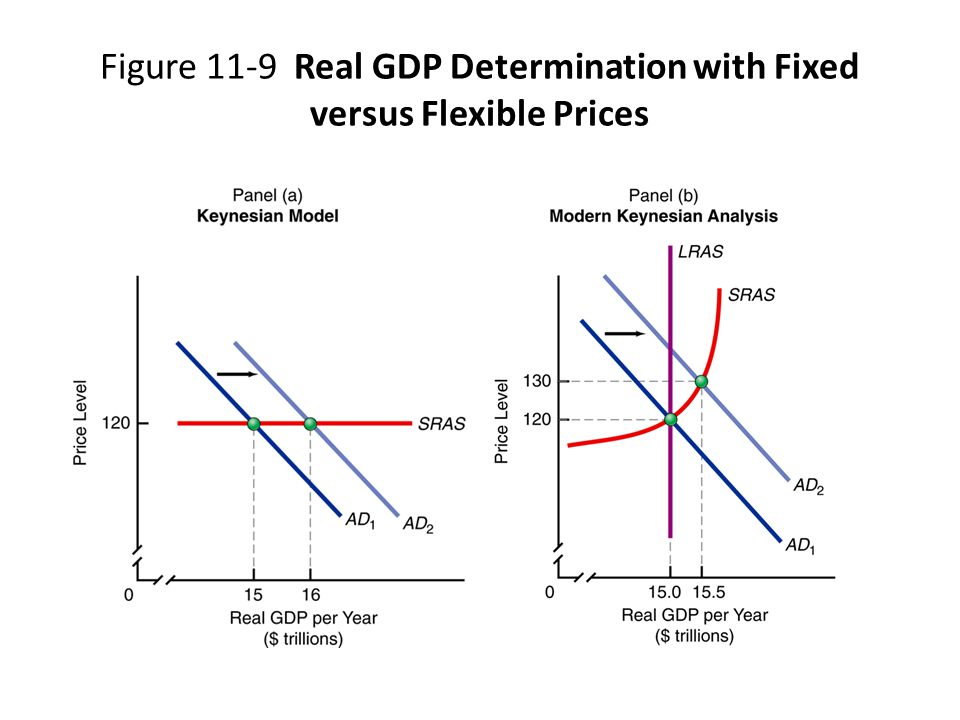 Figure 11-9 Real GDP Determination with Fixed versus Flexible Prices