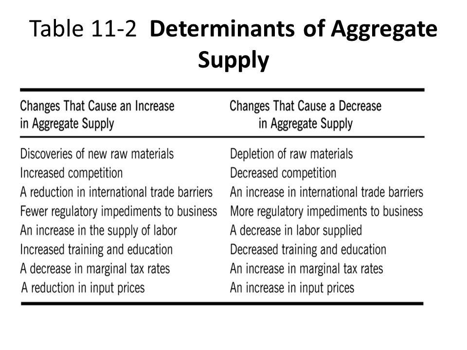 Table 11-2 Determinants of Aggregate Supply