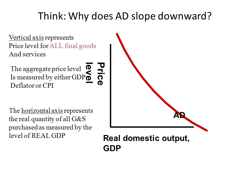 Think: Why does AD slope downward