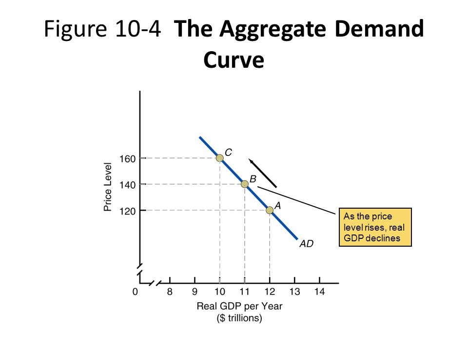 Figure 10-4 The Aggregate Demand Curve