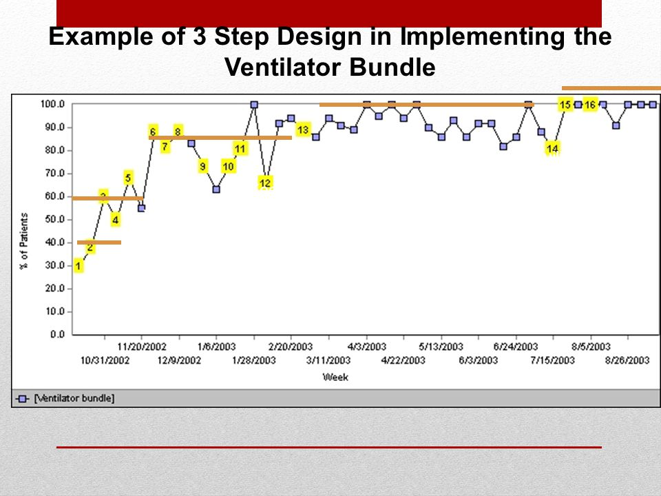 Example of 3 Step Design in Implementing the Ventilator Bundle