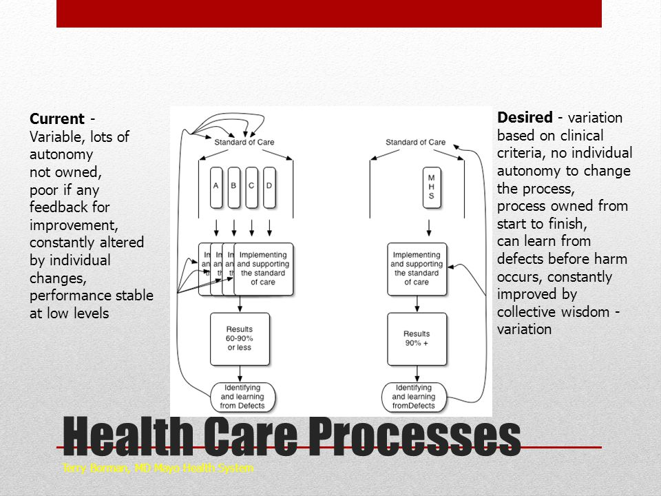 Health Care Processes Current - Desired - variation