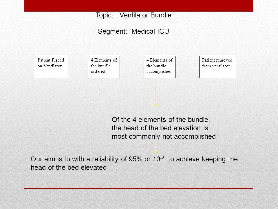 Topic: Ventilator Bundle