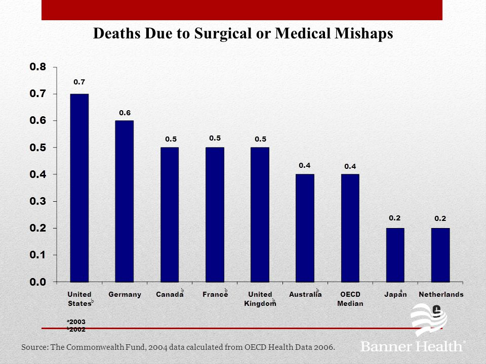 Deaths Due to Surgical or Medical Mishaps per 100,000 Population