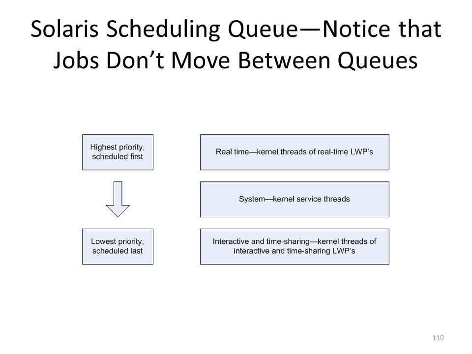 Solaris Scheduling Queue—Notice that Jobs Don't Move Between Queues